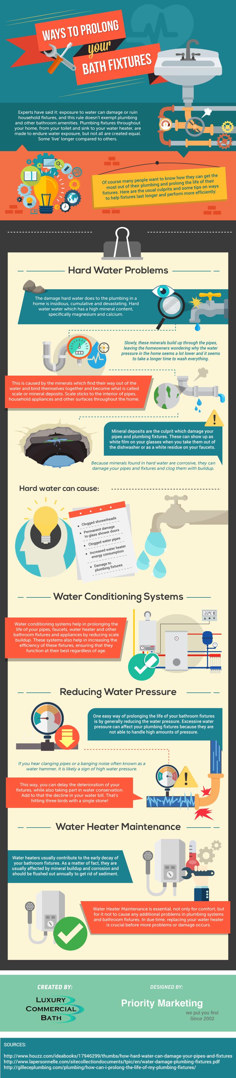 bath-fixture-prolongation-info